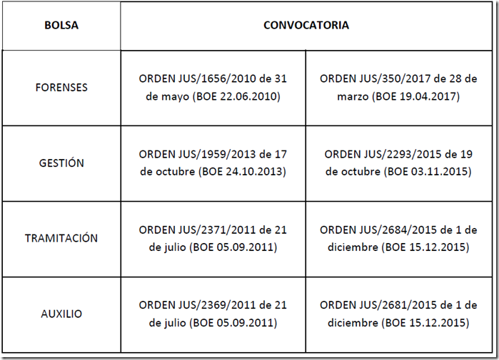 Staj AsturiasInterinosPróxima Bolsa De Convocatoria Interinos E2WH9ID